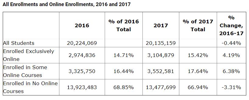 online enrollment 2017