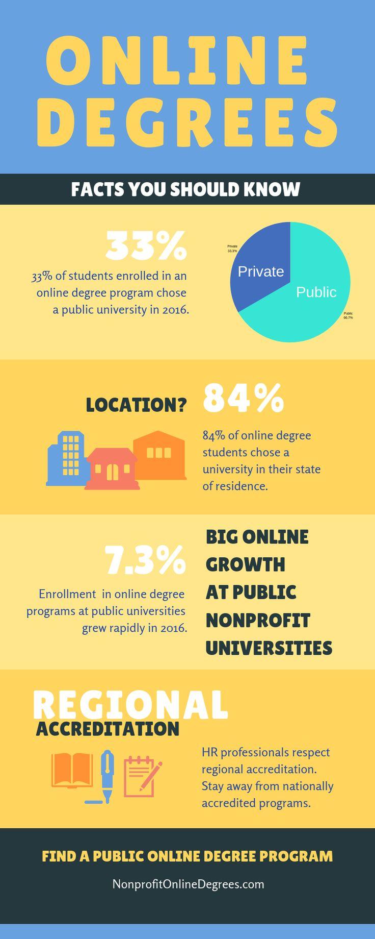 Online Enrollment at Public Nonprofit Colleges and Universities Outpaces For-Profits